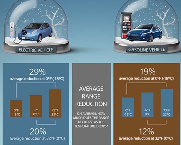 electric vehichle infographic